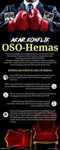 800infografisAkar konflik OSO-Hemas -01 (2)(1)