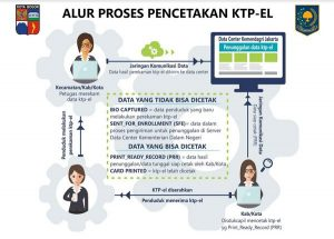 alur-proses-cetak-e-ktp-kota-bogor-1