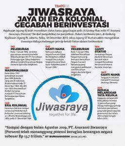 Jiwasraya-19-12-2019